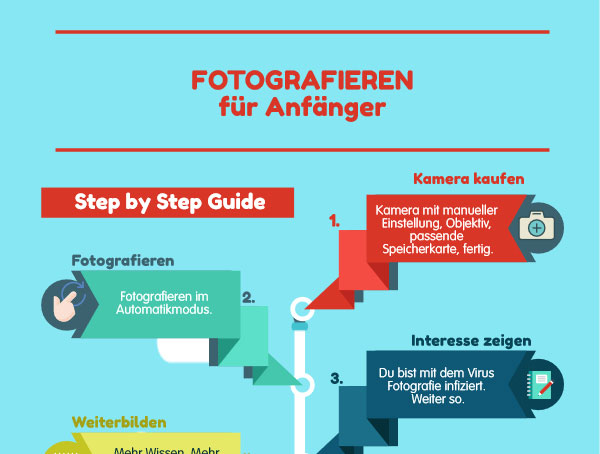fotografieren für anfänger step by step guide ausschnitt