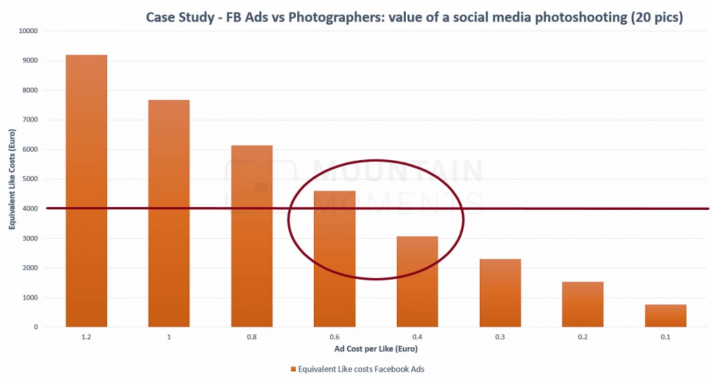 Photos for Content Marketing (Case Study) – Why hiring a